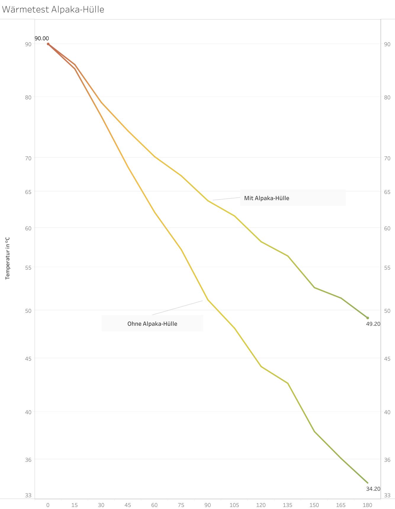 Wärmetest-Diagramm-Alpaka-Hülle